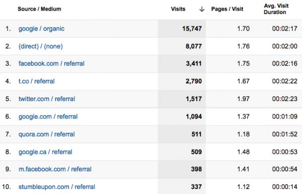 All traffic report in Google Analytics