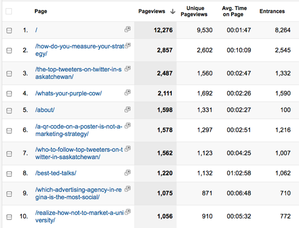 Top pages report - Google Analytics