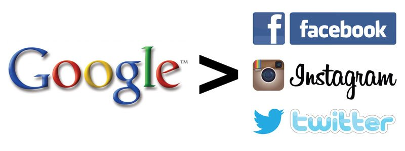 Google-is-greater-than-social-media
