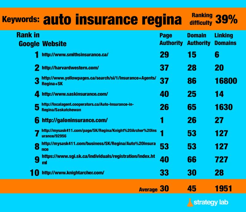 Google-Keyword-Search-Auto-Insurance-Regina