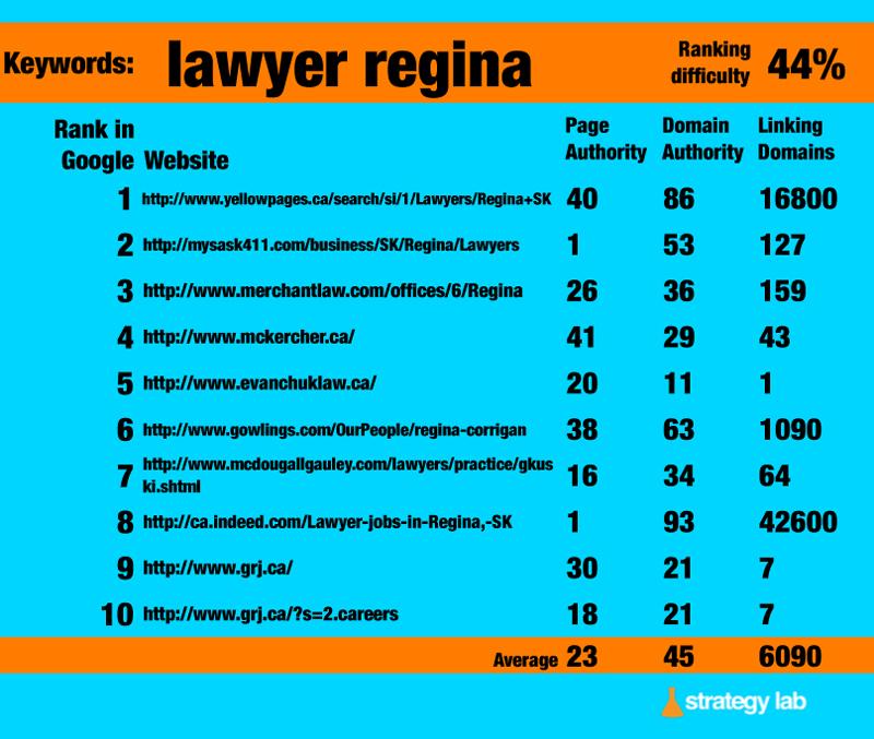 Google Keyword Search - Lawyer Regina