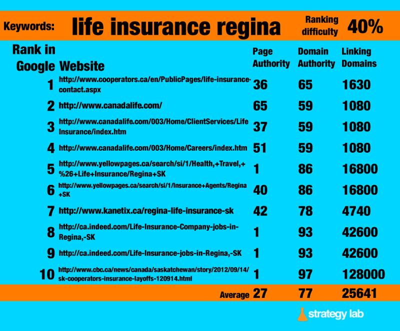Google Keyword Search - Life Insurance Regina