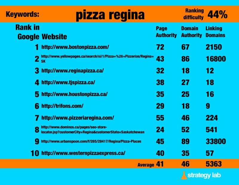 Google-Keyword-Search-Pizza-Regina