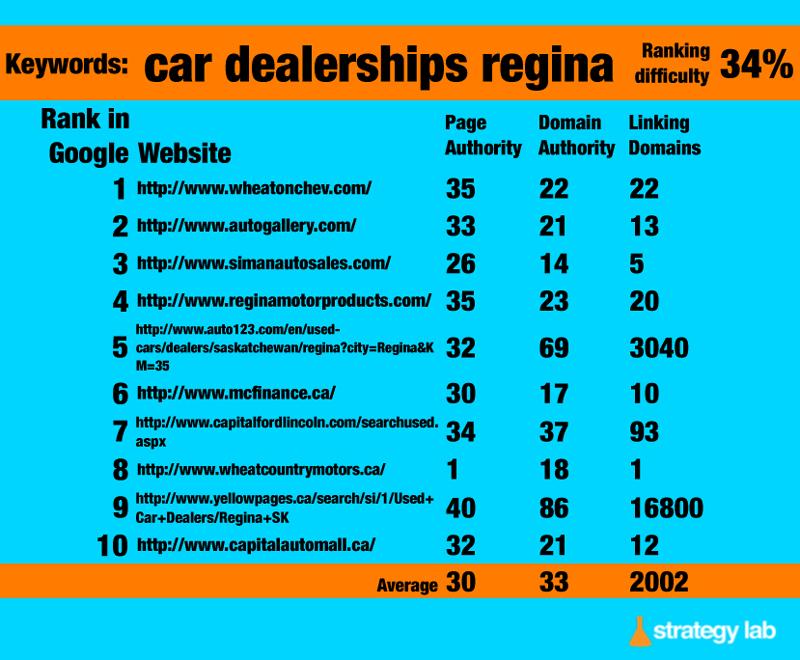 Google Keyword Search - Car Dealerships Regina
