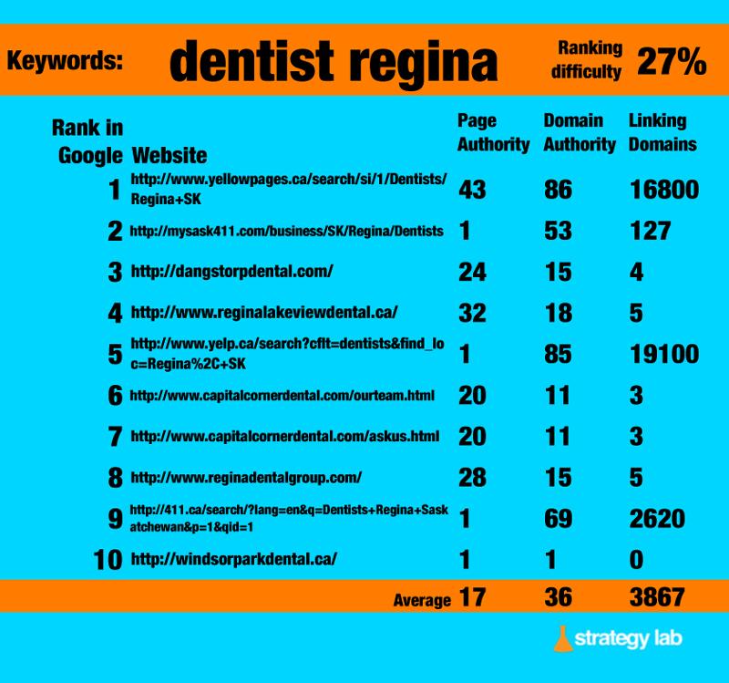 Google-Keyword-Search-dentists-regina