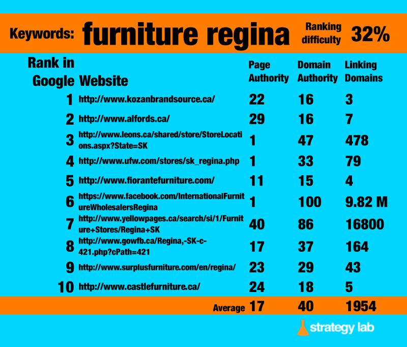 Google Keyword Search for Furniture Regina