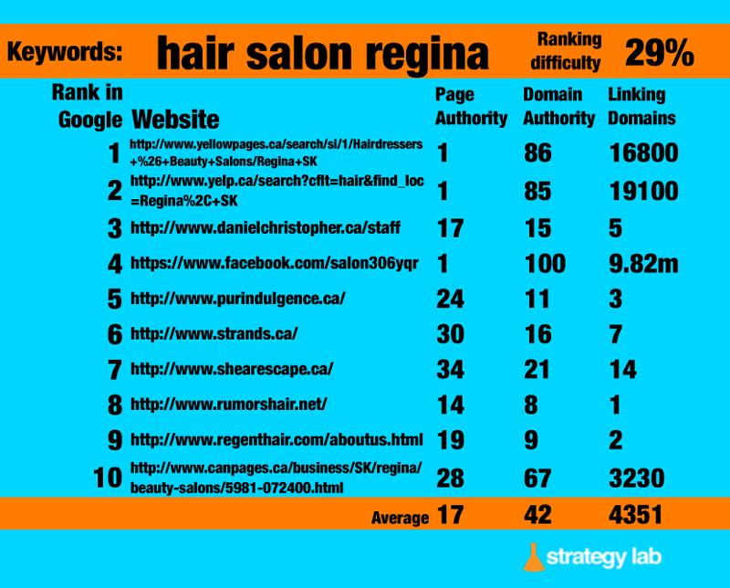 Google-Keyword-Search-hair-salon-regina