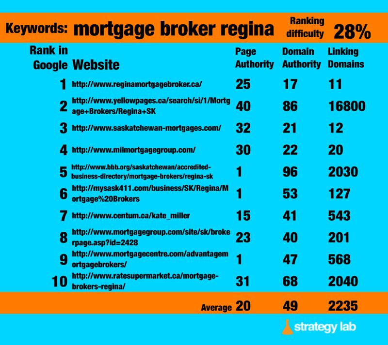 Google-Keyword-Search-mortgage-broker-regina