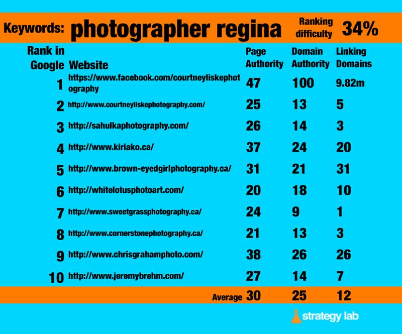 Google Keyword Search - Photography Regina