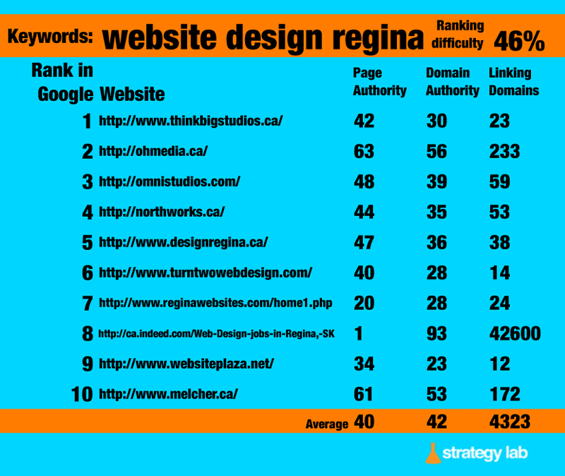 Google-Keyword-Search-website-design-regina