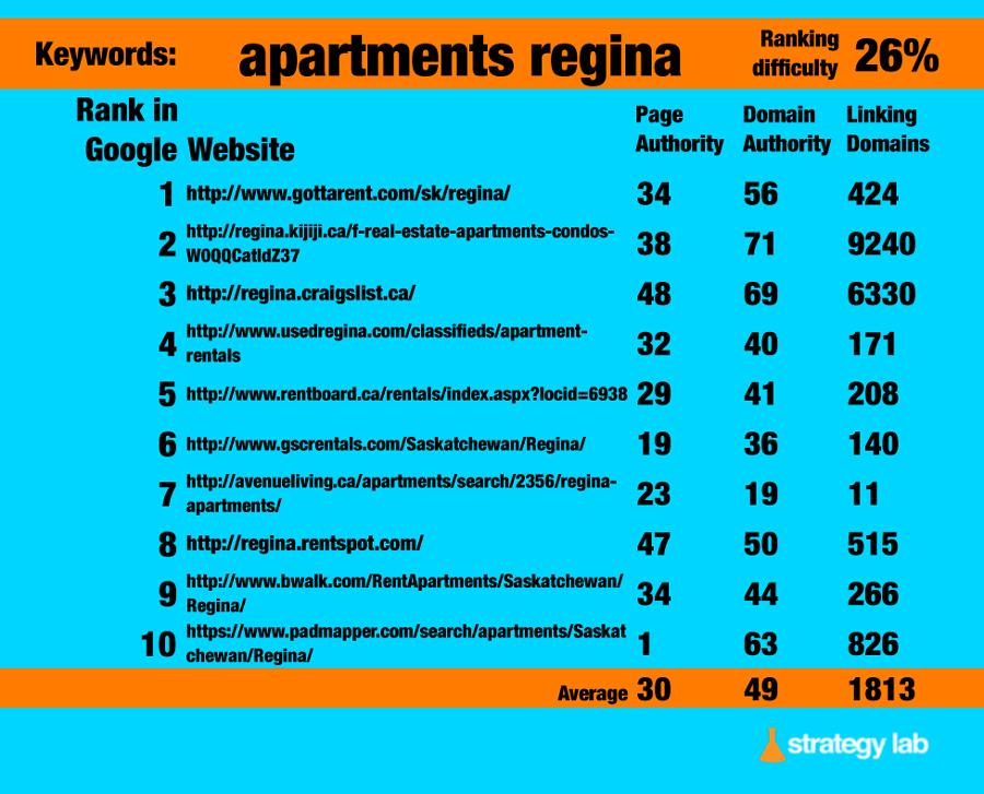 google-Keyword-search-apartments-regina