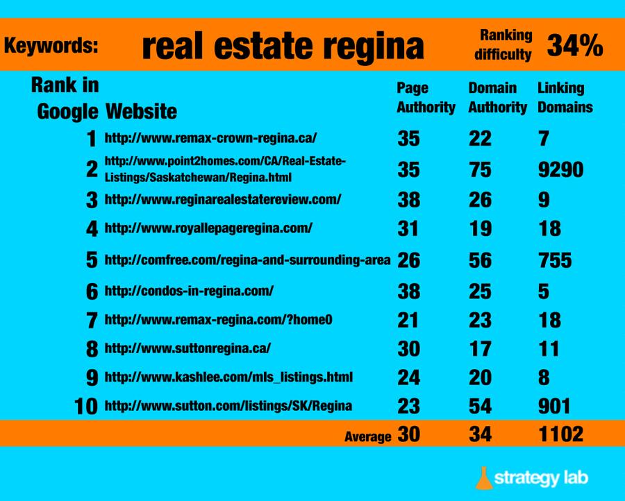 Google Keyword Search - Real Estate Regina