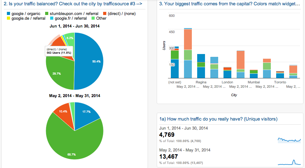 Measure where your traffic comes from