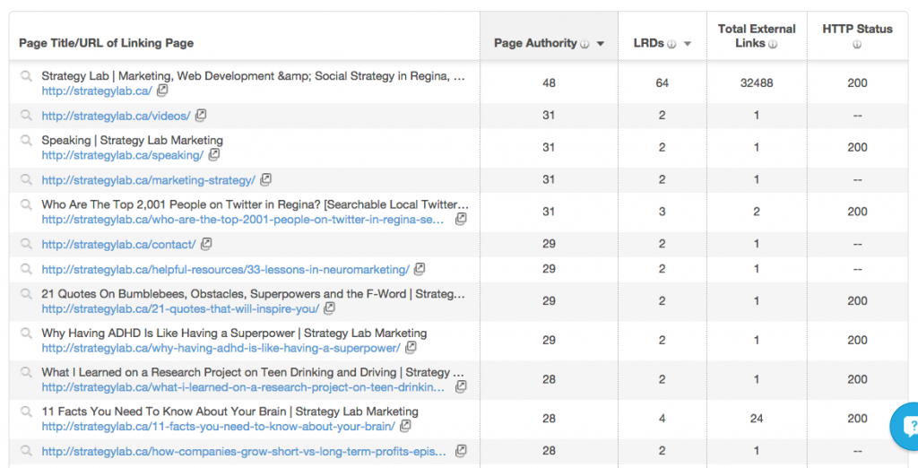Top pages by page authority on strategylab.ca