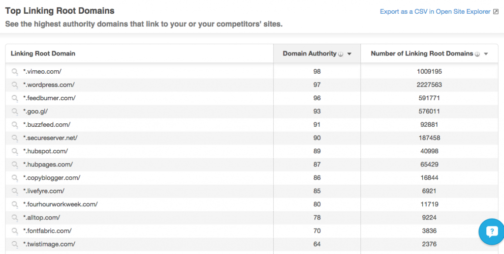 Top linking root domains to strategylab.ca