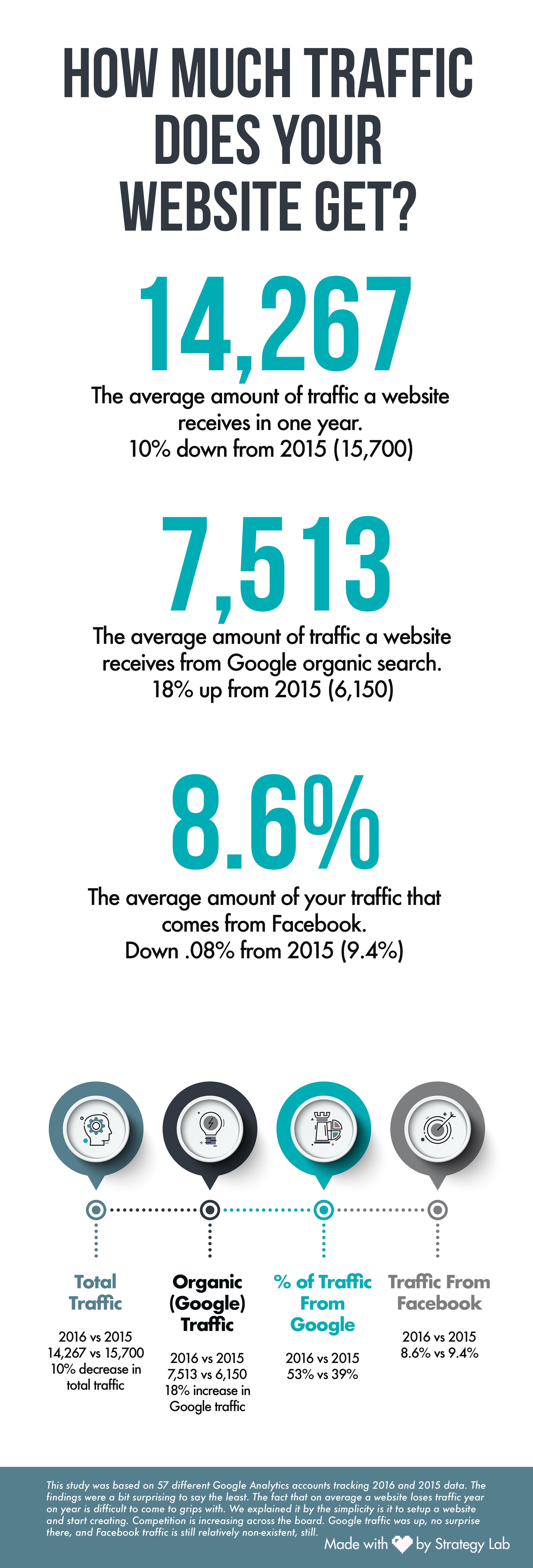 Infographic for Google analytics study