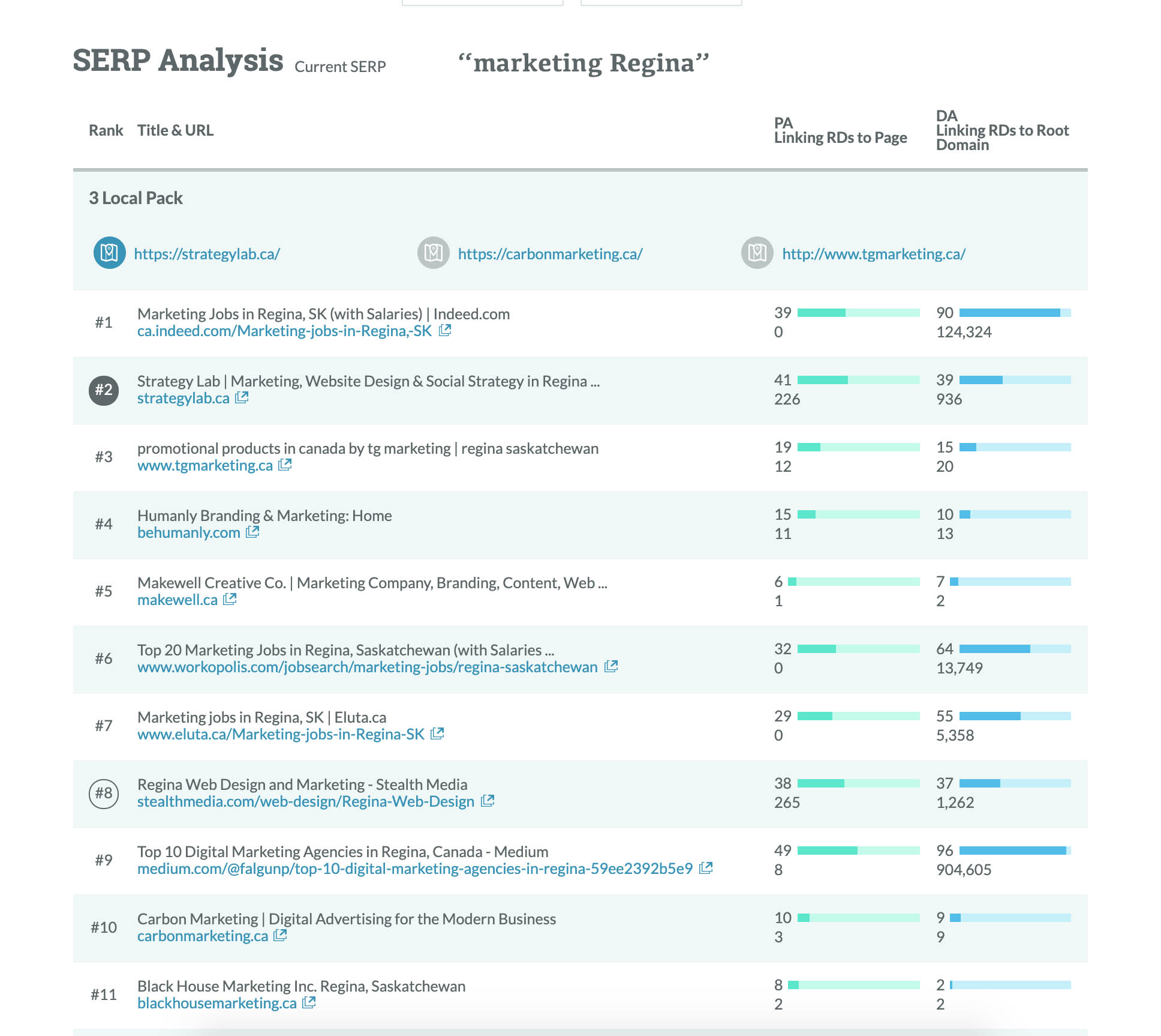 Google SERP analysis for marketing Regina